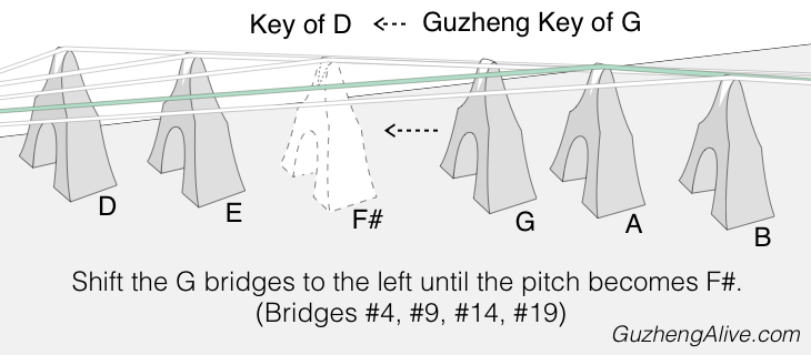 Change Guzheng Key G to D.png