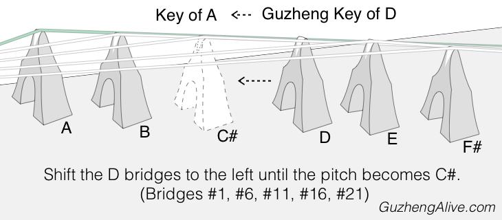Change Guzheng Key D to A.png