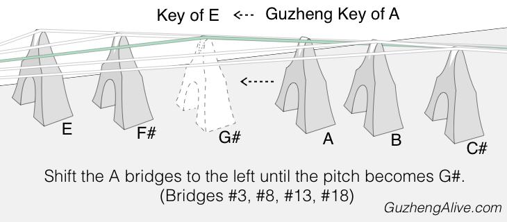 Change Guzheng Key A to E.png