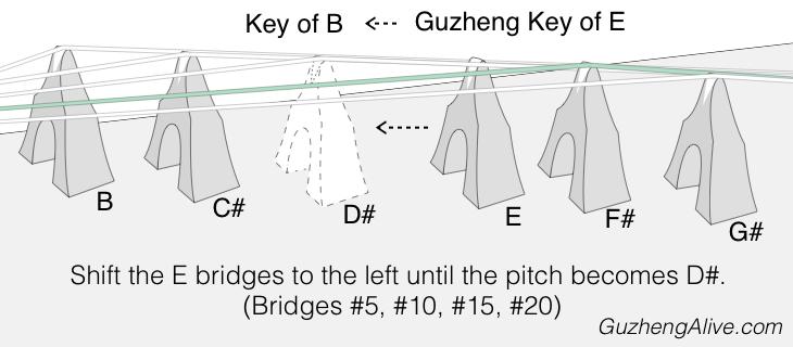 Change Guzheng Key E to B.png