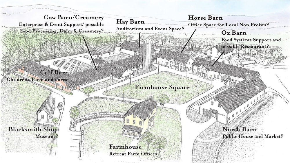 Farmstead areas shown in color will be open to the public summer of 2017. Areas shown in black and white are part of our long-term vision. The Farmstead illustrated here is the center of Retreat Farm programs and operations which support and are supported by over 500 acres of land and waters not shown here.
