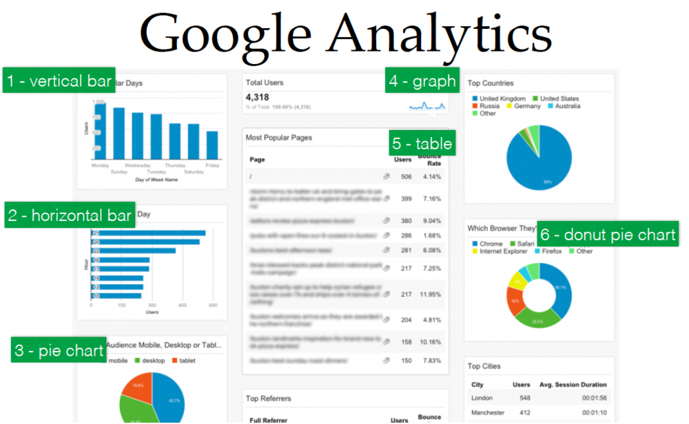 Google Analytics and its various ways of graphical representation.