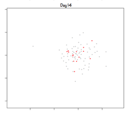 Similarity plots for all chopping boards, sampled 6 times over 14 days. Red dots = swabs from day 14. Grey dots = swabs from previous days.