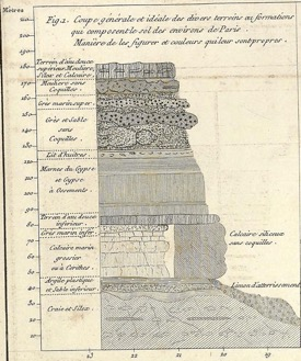 George Cuvier's idealization of the stratigraphy of the Paris basin, from Ossemens Fossiles (Paris, 1812).