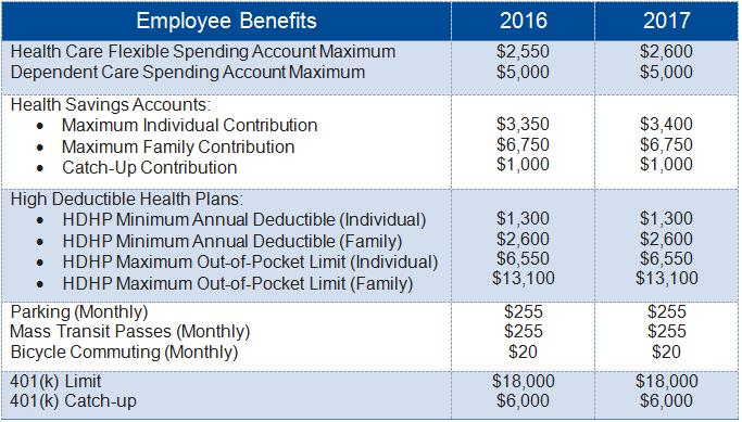 IRS 2017 Limits