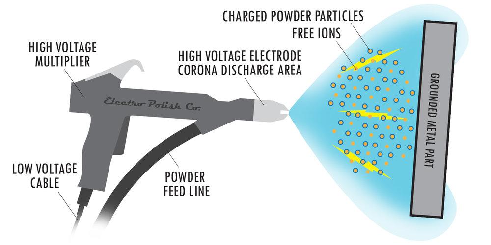 Powder applying technique.jpg