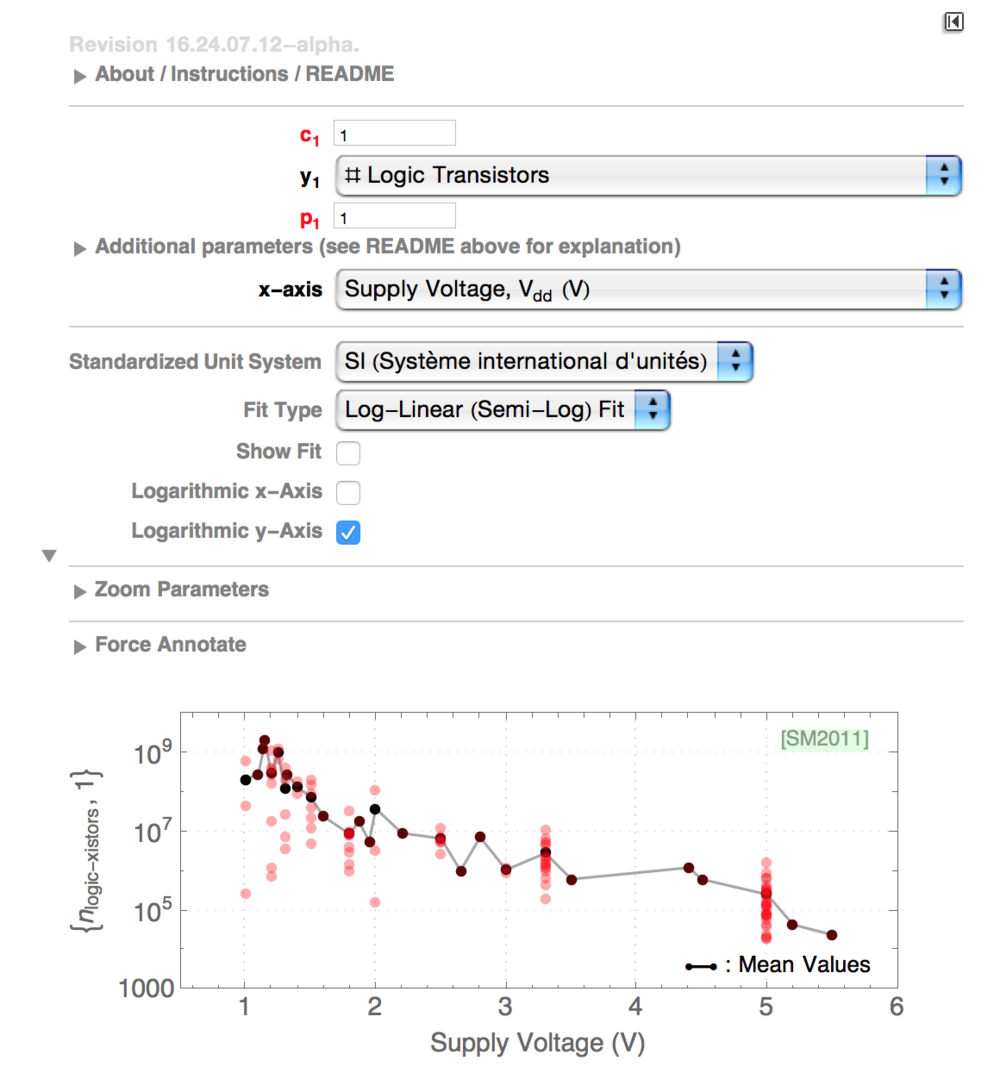 Screenshot of interactive Mathematica CDF visualization of the trend in transistor count versus supply voltage. The data in the plot is from a dataset I curate, taken from ISSCC publications since 1980.