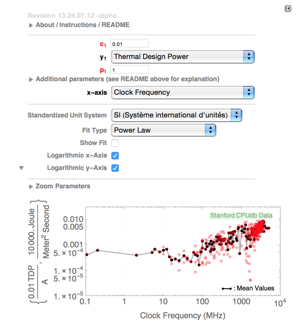 Screenshot of interactive Mathematica CDF visualization of the trend in thermal design power (TDP) versus clock frequency. The data in the plot is from the CPUdb dataset from Mark Horowitz's group at Stanford.
