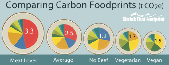 http://shrinkthatfootprint.com/food-carbon-footprint-diet