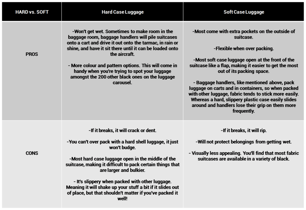 Chart of pros and cons of hard shell luggage and soft case luggage