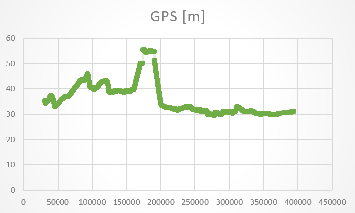 Okay so for comparison here is the altitude for the same flight as reported by the GPS unit. Of course, we all know GPS is a vicious liar when it comes to altitude reporting BUT at least it's a consistent liar unlike our friend the barometer.