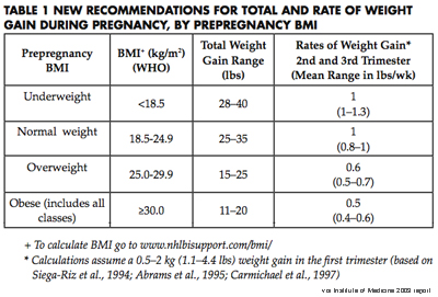 IOM guidelines for weight gain during second trimester of pregnancy