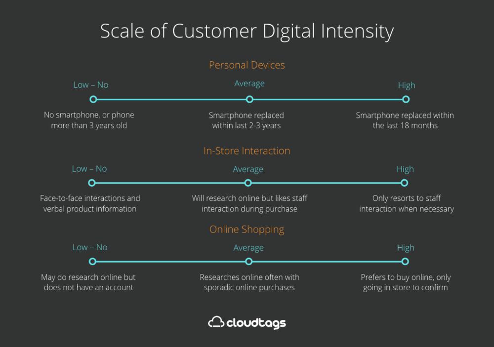 Digital Intensity Chart