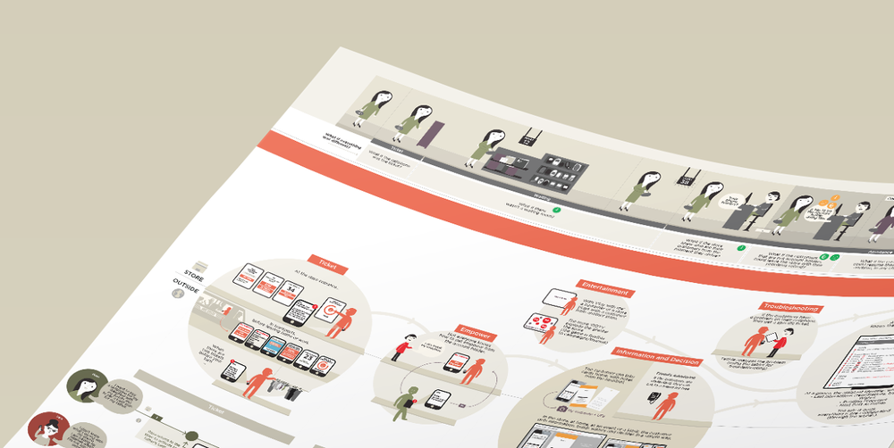 Service Design map on Telcos