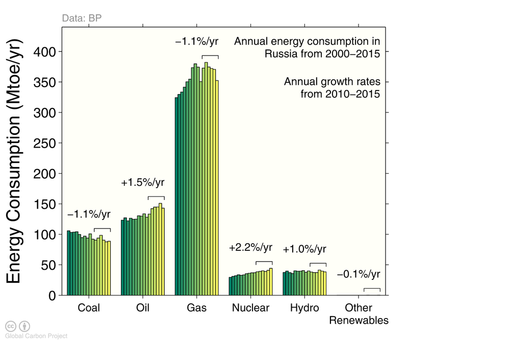 EnergyBars_Russia.png