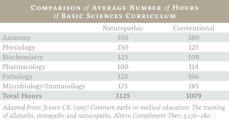 Naturopathic vs Conventional Comparison