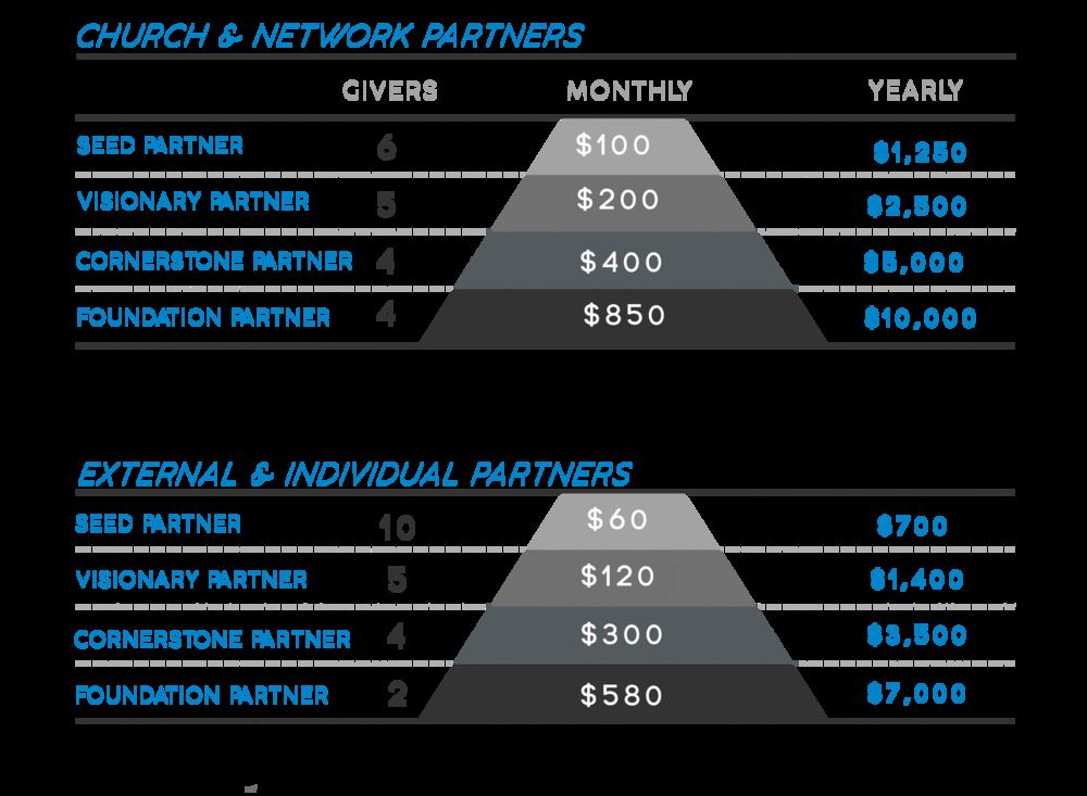 Partnership Chart.png
