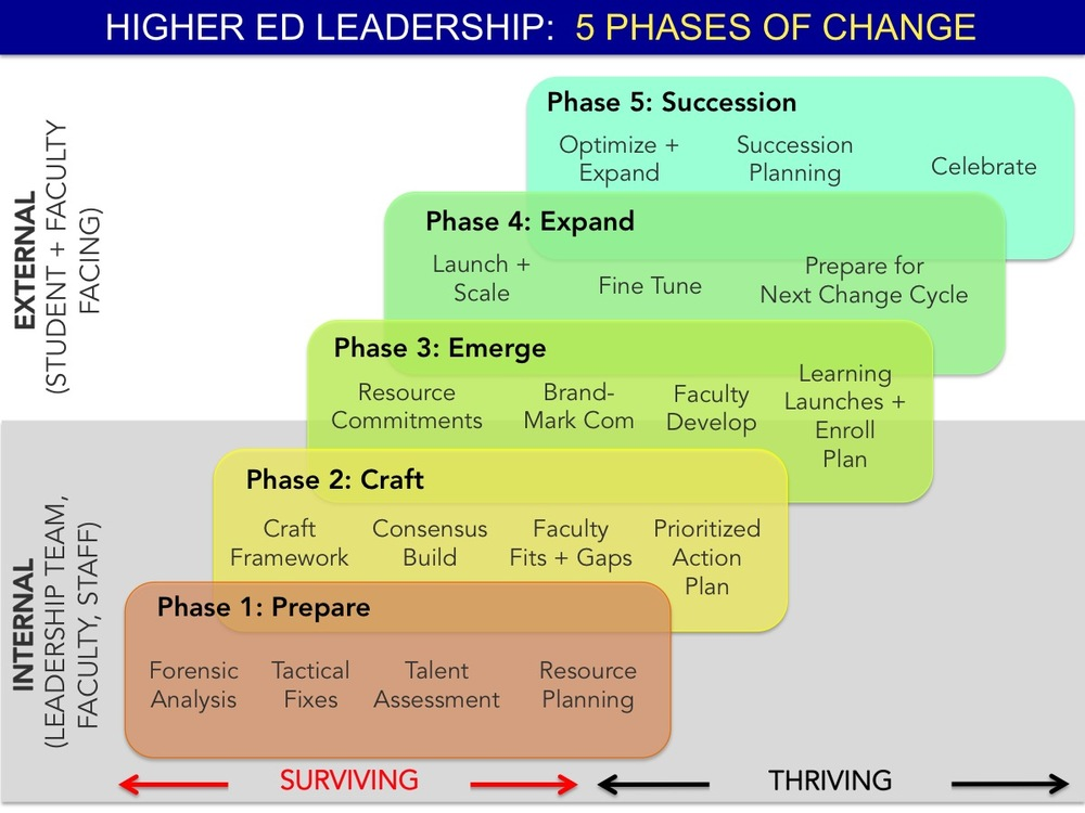 5.phases.of.change.jpg