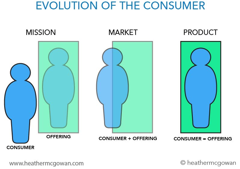 evolution.of.consumer.jpg