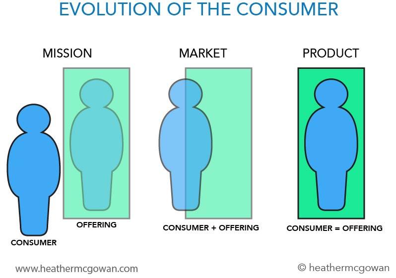 evolution.of.consumer.jpg