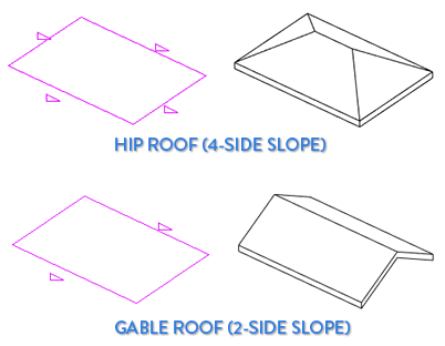 2 MODIFY PROPERTIES TO ADJUST ROOF SLOPE