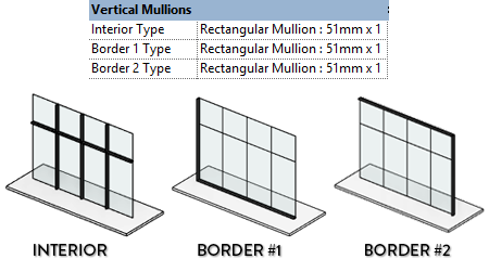 List of Synonyms and Antonyms of the Word: horizontal mullion