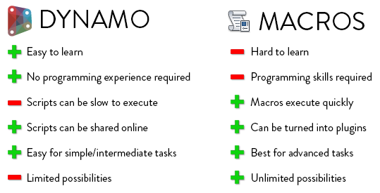 rp-dynamo-macro-difference.png