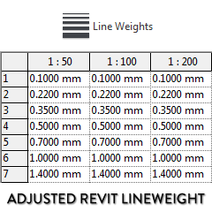 13 tips to create a great revit template revit pure the default lines are probably a little too thin below is the line weight we recommend thats what is used in the rp template maxwellsz