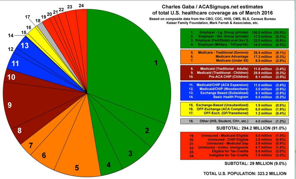 A Pie Chart Of Us Health Care Coverage Health Security For New