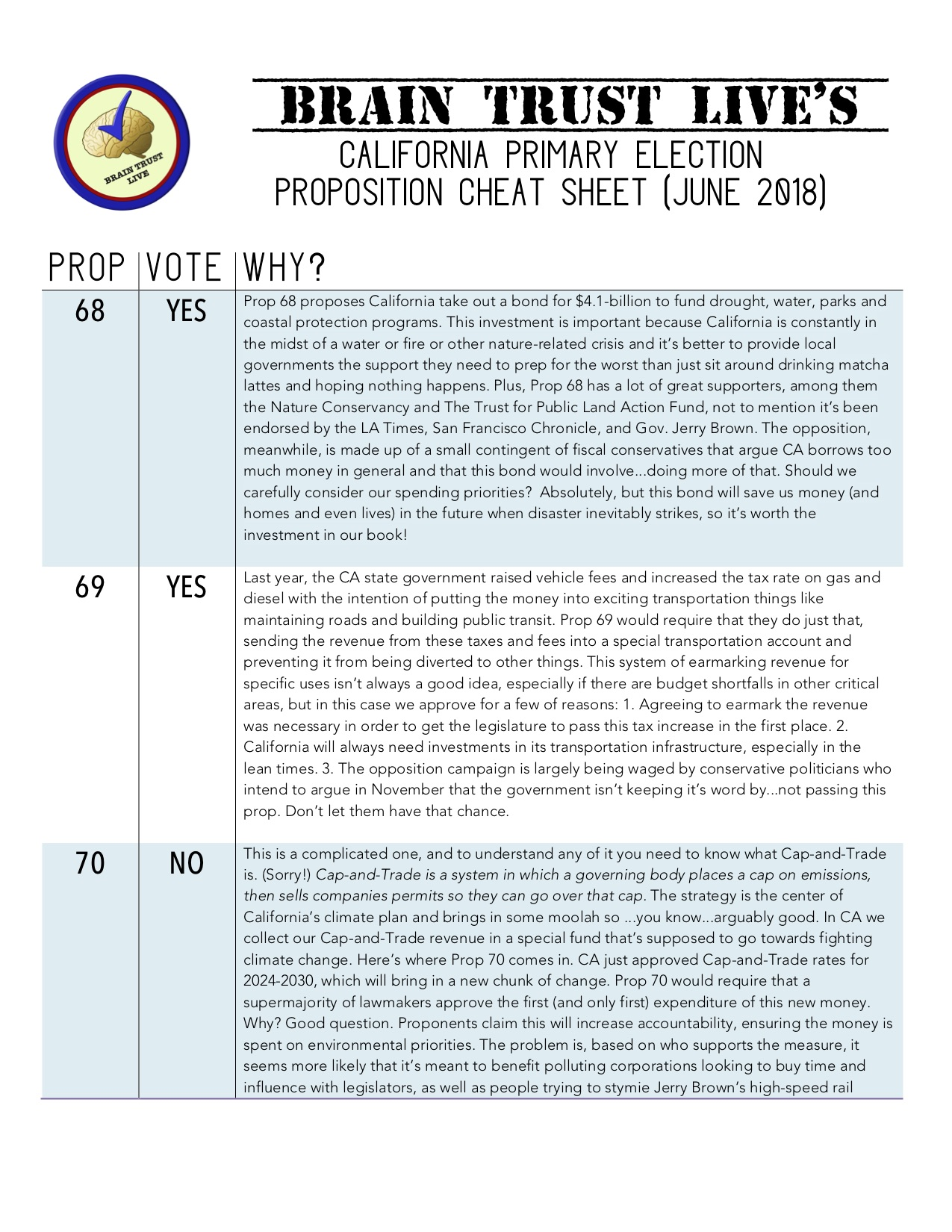 California Primary Election Prop Cheatsheet (June 2018) — Brain