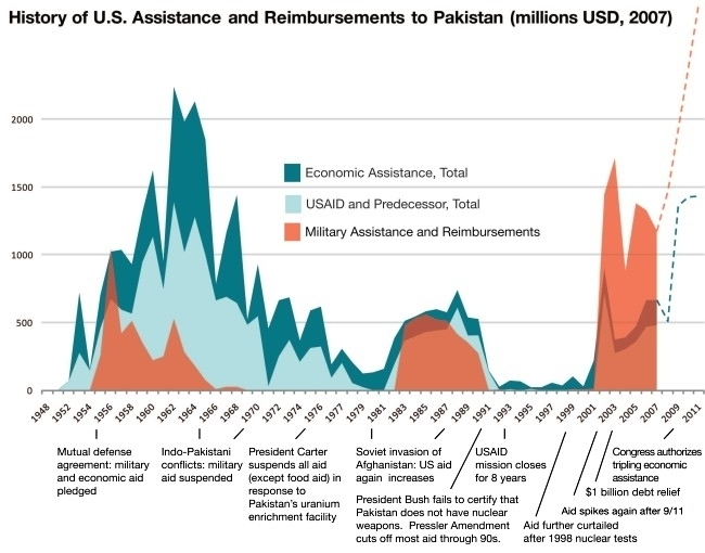 US assistance to Pakistan, 1948-2011