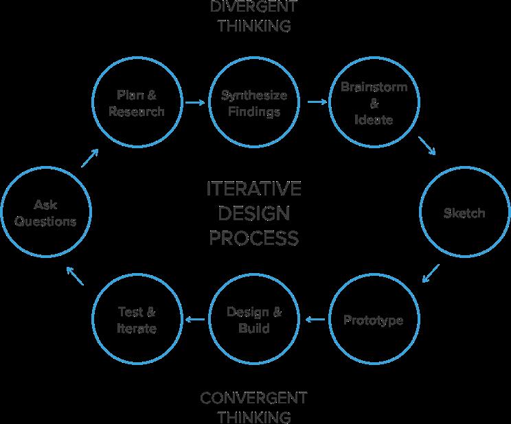 Design Processs.png