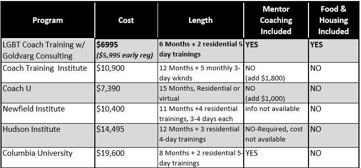 Table comparing cost and length of training programs at various institutes.