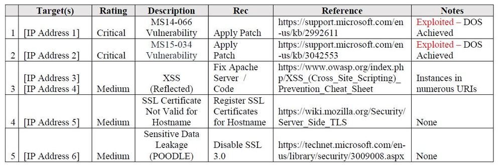 Penetration Test Report Top 5 Vulnerable / Exploited Systems Example