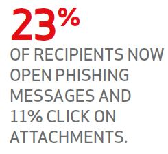 Source: 2015 Data Breach Investigations Report (Verizon)