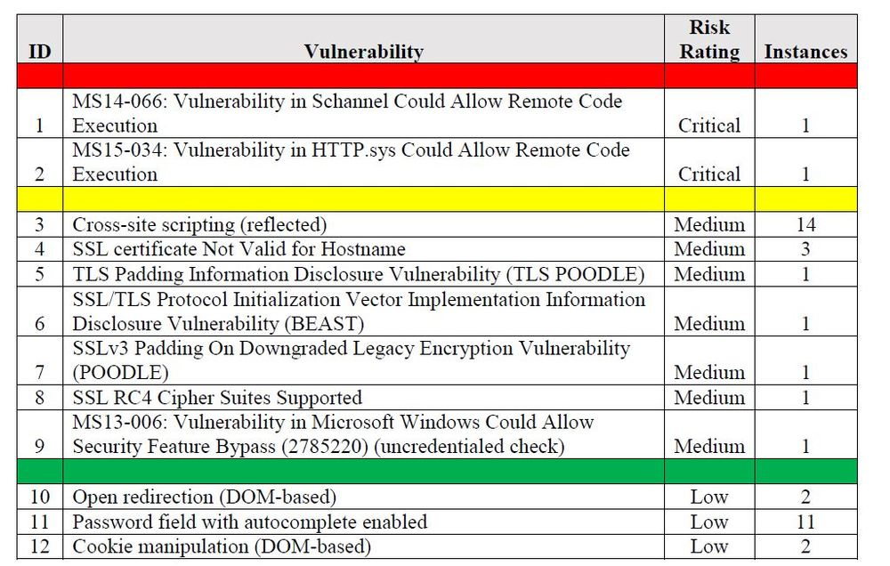 Sample Vulnerability Findings Summary Table from Report