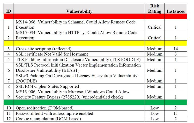 Vulnerability Assessment Services | Alpine Security