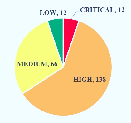 Sample Vulnerability Findings Graph from Report