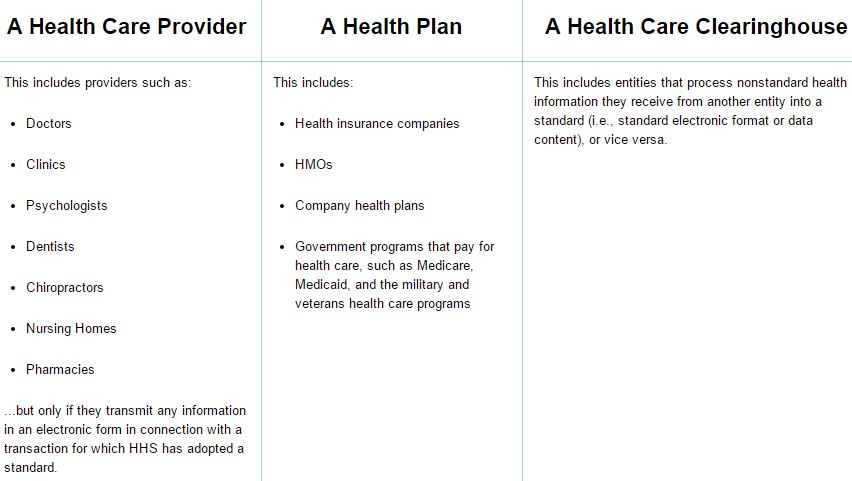 HIPAA Covered Entities.  Source: http://www.hhs.gov/hipaa/for-professionals/covered-entities/index.html