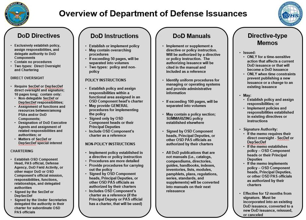 DoD Directives vs DoD Manuals