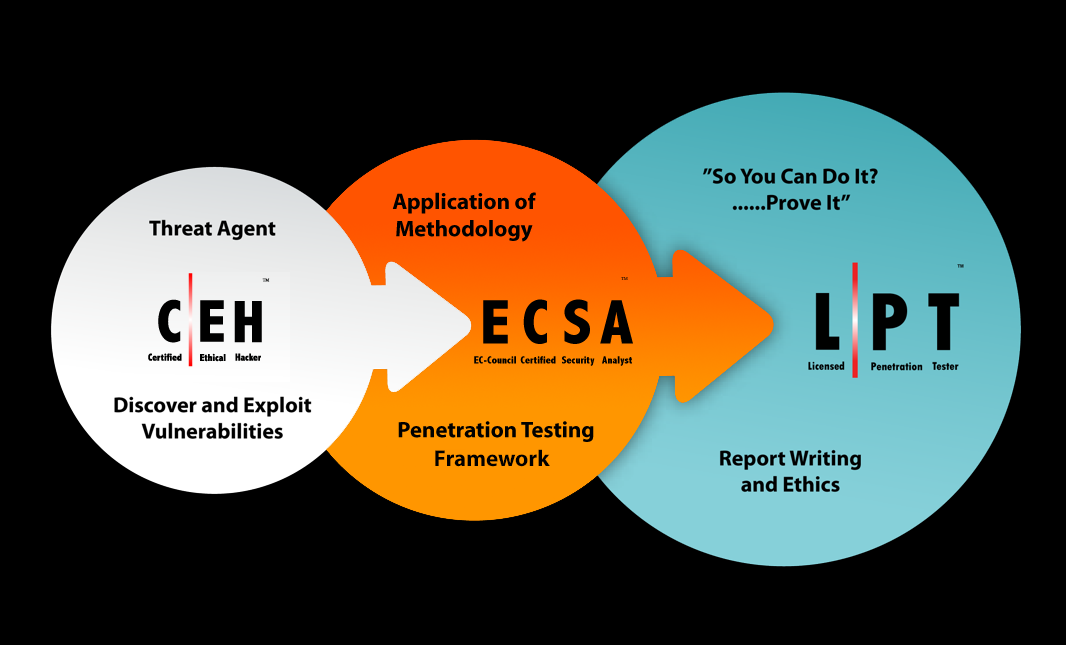 Review: EC-Council's Licensed Penetration Tester (Master