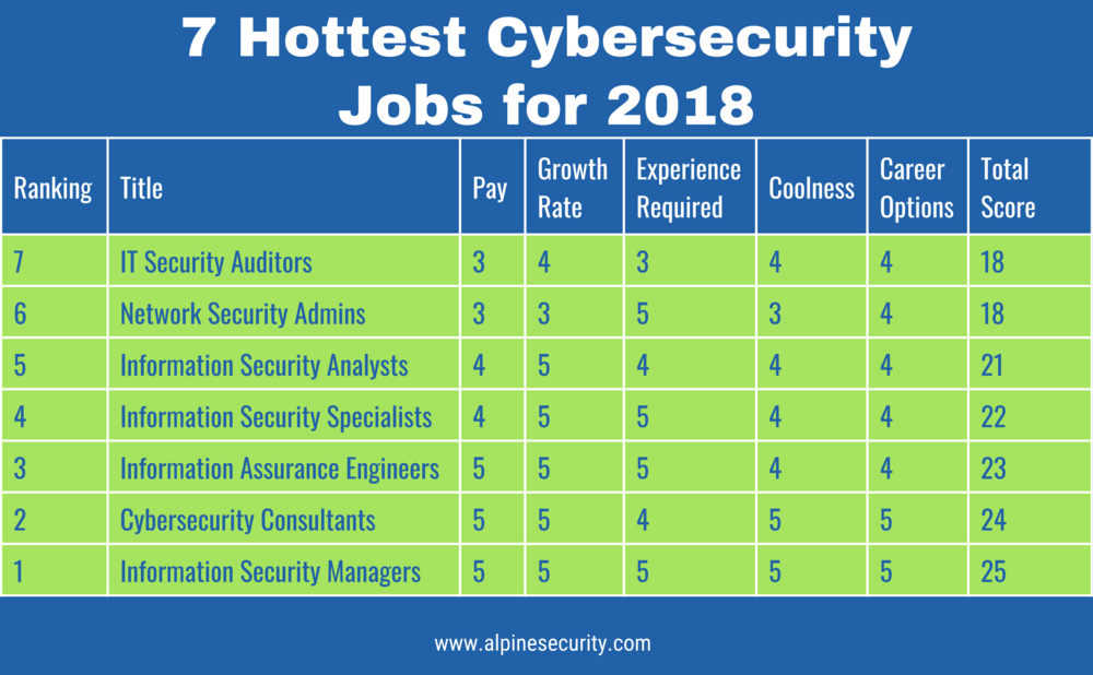 2018 Hottest Cybersecurity Jobs