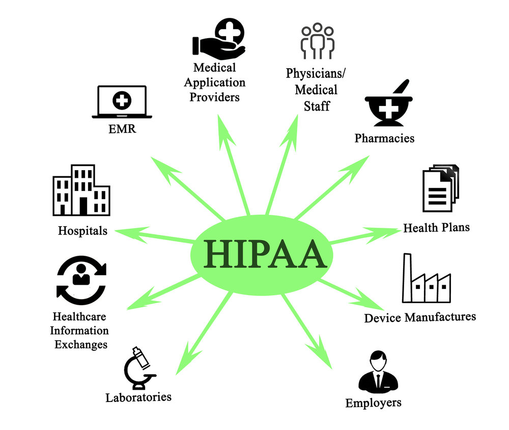 Penetration Testing provides the technical evaluation of security controls for HIPAA compliance
