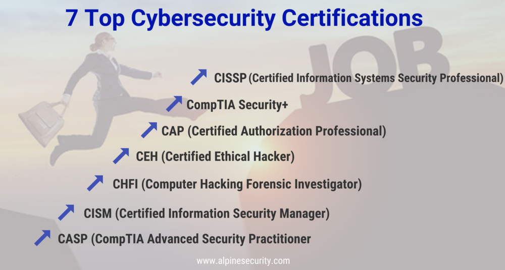 7 top certifications for cybersecurity professionals