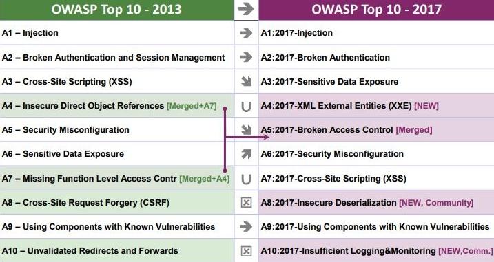 OWASP 2013 vs 2017 Top 10:  Source:  OWASP