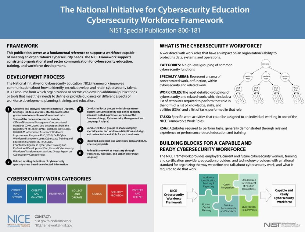 NICE Cybersecurity Workforce Framework. Click to enlarge.  Source: https://www.nist.gov/image/niceframeworkposterpng