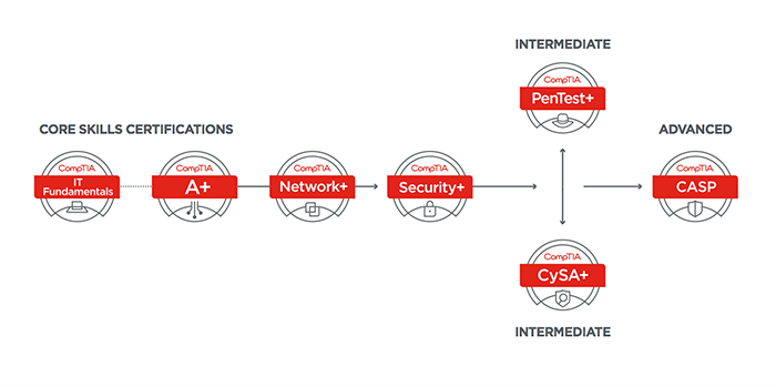CompTIA Cybersecurity Pathway