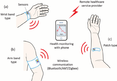 Wearable medical device examples.  Image source: https://www.researchgate.net/figure/Three-types-of-wearable-sensor-nodes-powered-by-thermoelectric-energy-harvesters-The_fig1_279634036