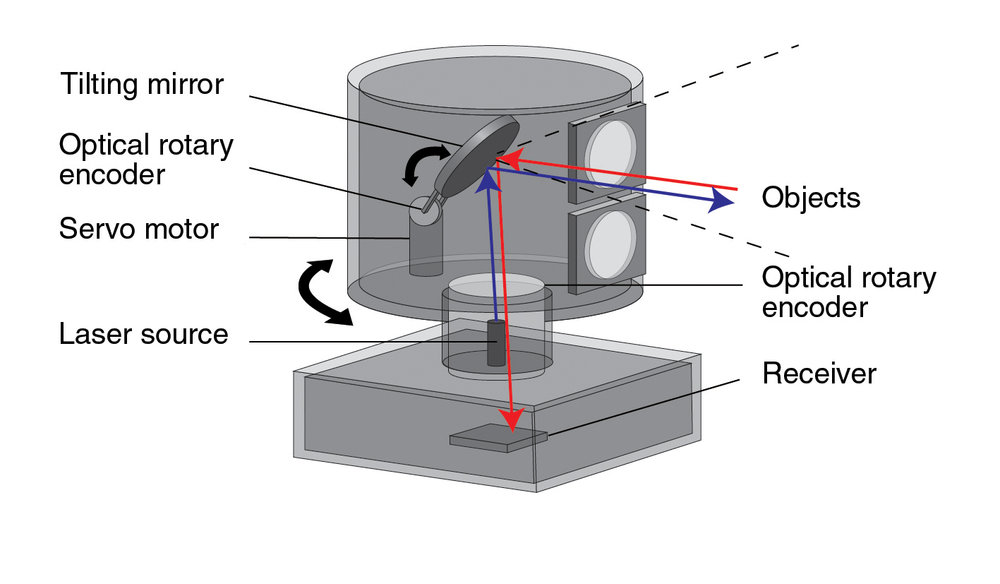 Fig 2: This helpful illustration of a scanning LiDAR system comes courtesy of  Renishaw . Renishaw manufactures encoders which enable systems like this to know precisely which direction they are facing when they take a measurement.