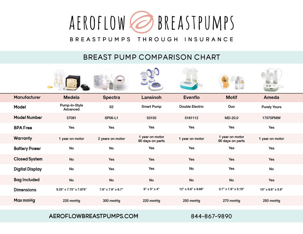 5 Reasons Why You Should Enlist The Help of Aeroflow Breastpumps When Selecting a Pump Through Insurance